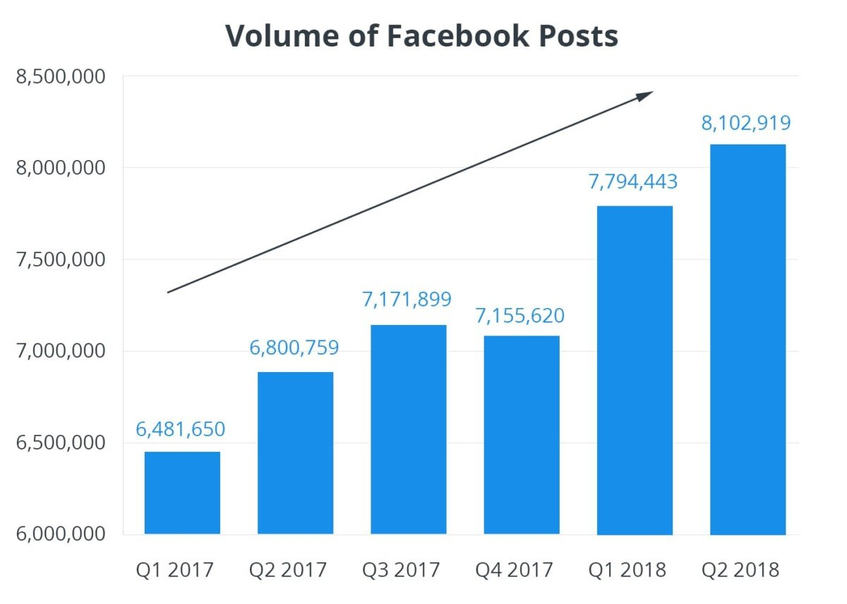 New Facebook study shows optimal posting frequency and performance