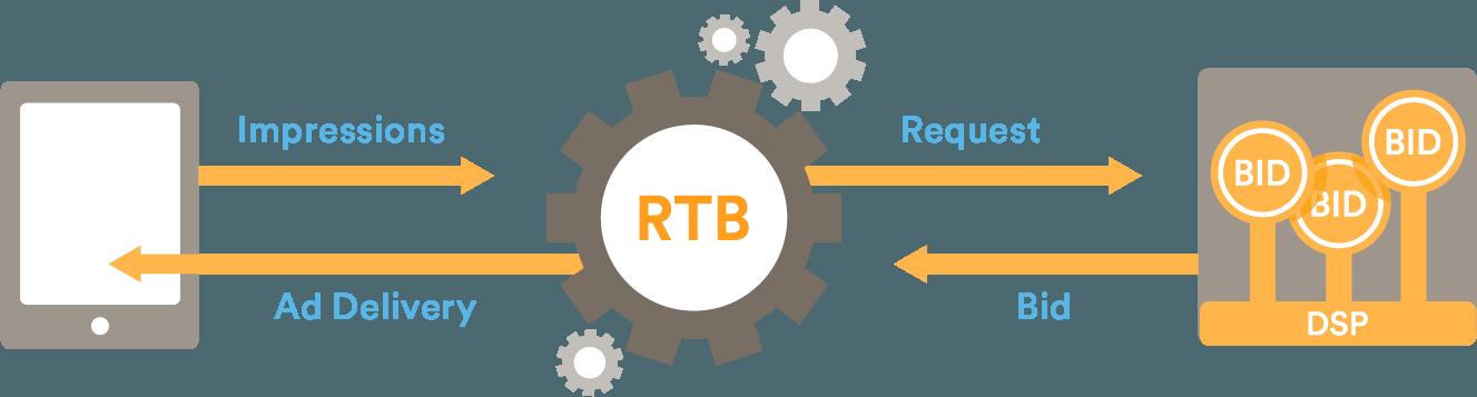 rtb – Newsfeed.org