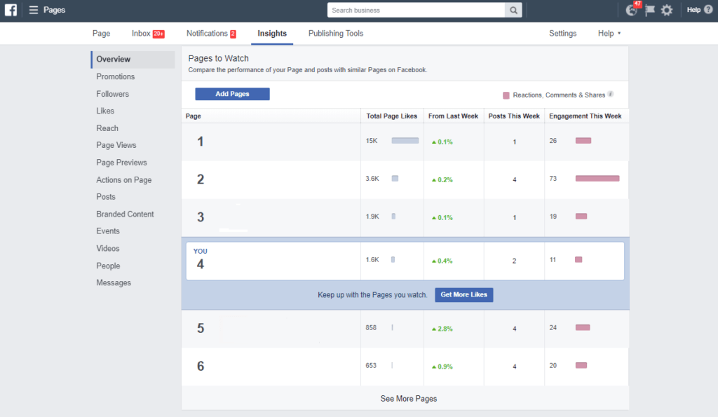 Here's how to find out what your competitors are doing on Facebook